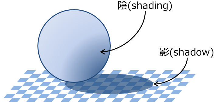 https://knzw.tech/raytracing/wp-content/uploads/2012/06/shading_and_shadow.png